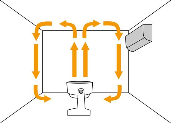 置き 方 サーキュレーター 冷房